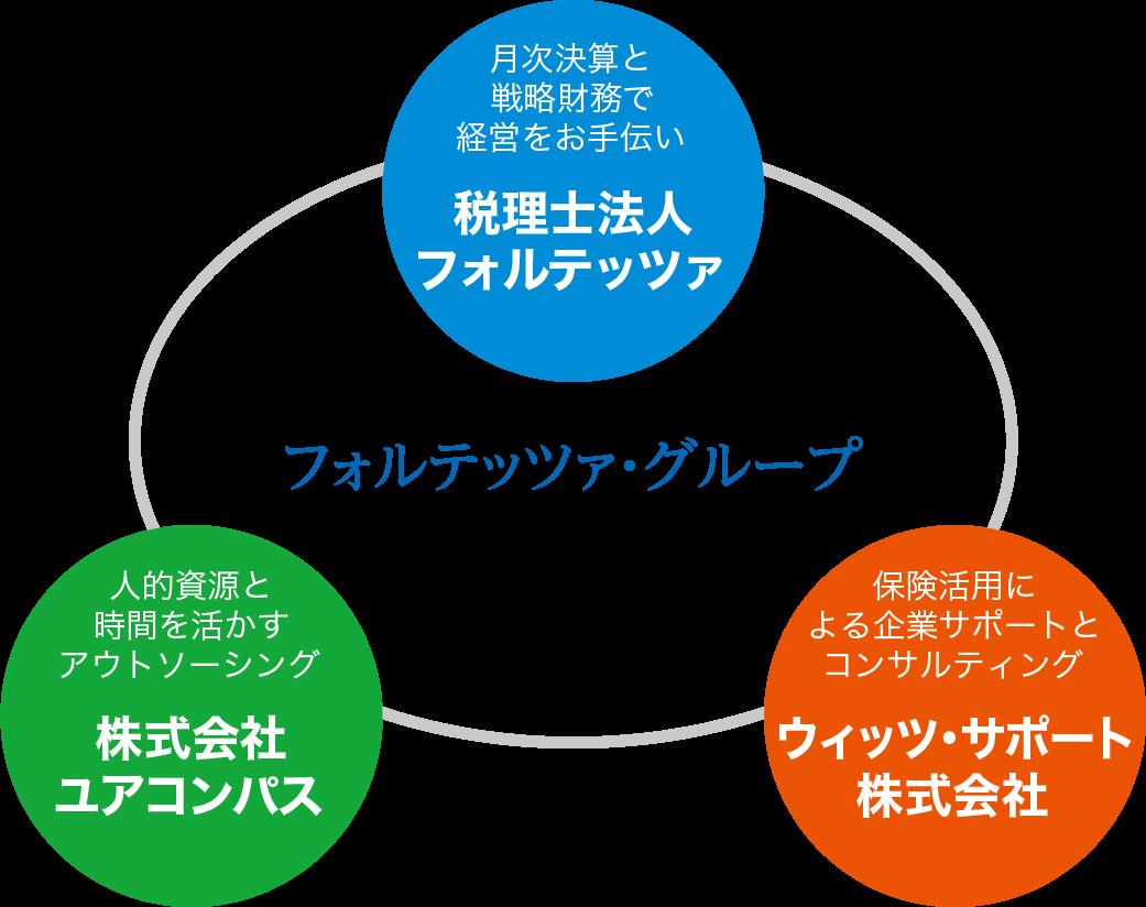 フォルテッツァグループの組織図